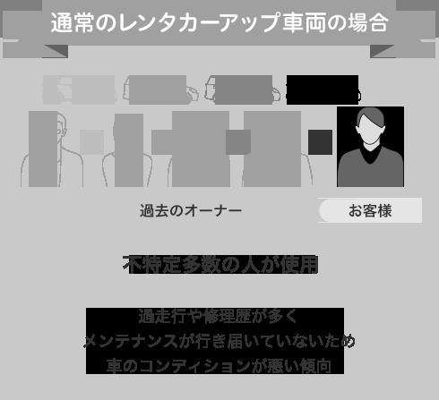 通常のレンタカーアップ車両の場合。不特定多数の人が使用。過走行や修理歴が多くメンテナンスが行き届いていないため車のコンディションが悪い傾向